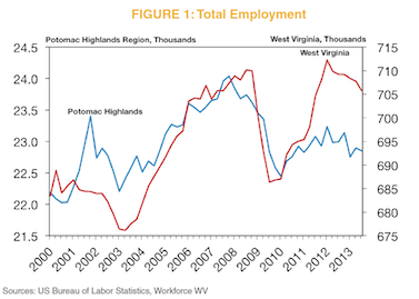 Figure 1: Total Employment Chart