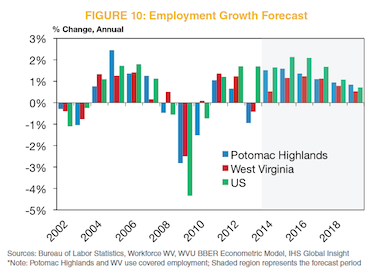 Figure 10: Employment Growth Forecast