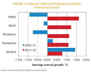 Figure 11: Potomac Highlands Employment Growth Forecast by County