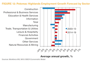 Figure 12: Potomac Highlands Employment Growth by Sector