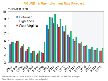 Figure 13: Unemployment Rate Forecast