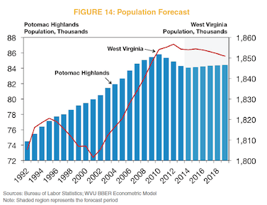 Figure 14: Population Forecast