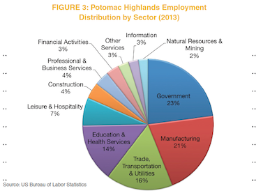 Figure 3: Potomac Highlands Employment Distribution by Sector (2013)