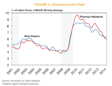 Figure 4: Unemployment Rate