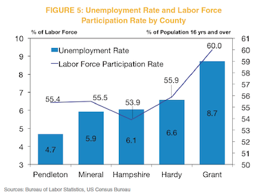 Figure 5: Unemployment Rate anbd Labor Force Participation Rate by County