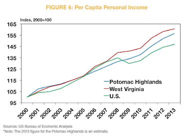 Figure 6: Per Capita Personal Income