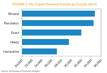 Figure 7: Per Capita Personal Income by County (2013)