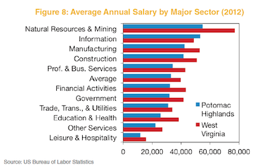 Figure 8: Average Annual Salary by Major Sector (2012)