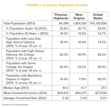 Figure 9: Summary Population Profiles
